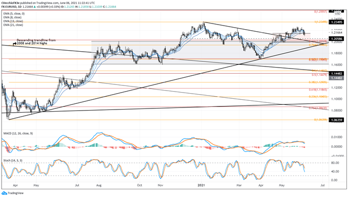 Weekly Technical US Dollar Forecast: Rally Fizzling, Bears Retaking Control