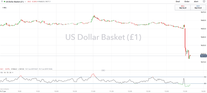 USD Drops on Weak NFP Report, Fed Rate Cut Bets Rising