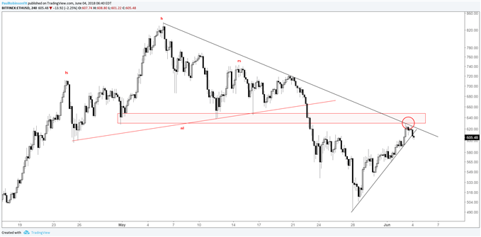 Eth could rally