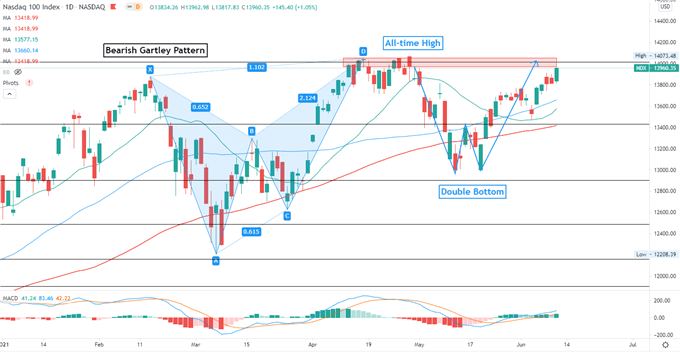 """Eyeing All-Time Highs after """"Double Bottom"""" Formation"""