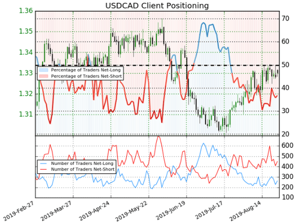 Canadian Dollar Price Chart Client Sentiment