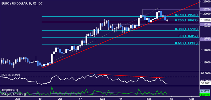 EUR/USD Technical Analysis: Three-Month Uptrend Broken