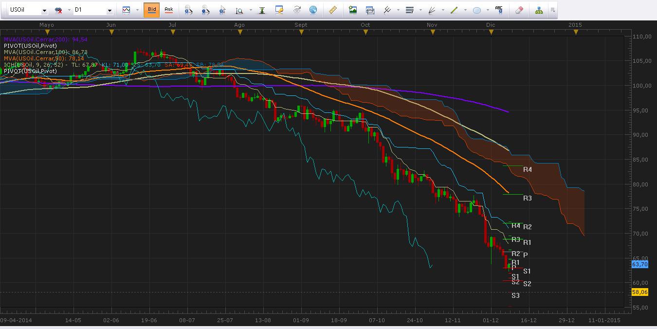 Mercados accionarios se desploman ante caída del petróleo y fuerte caída de TESCO