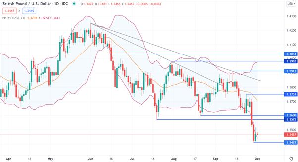 British Pound Technical Analysis - GBP/USD, GBP/CAD, GBP/NZD