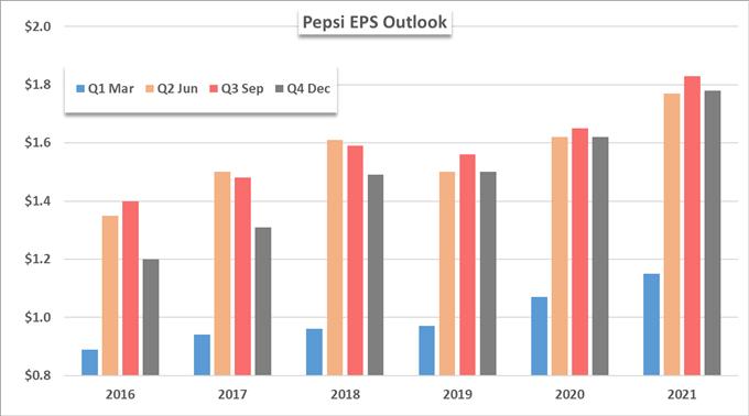 Nasdaq 100 Outlook: Gaps Lurk Below, Pepsi (PEP) Earnings on Tap