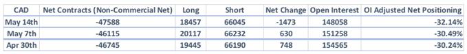 CoT-Report: Japanischer Yen und Euro-Shorts kollabieren, USD-Longs reduziert