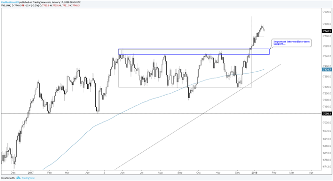FTSE daily price chart