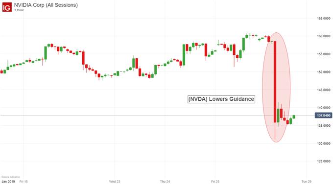 NVDA stock price earnings