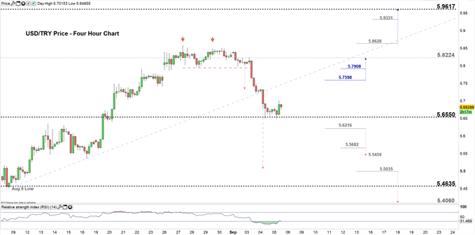 USDTRY price four-hour chart 05-09-19