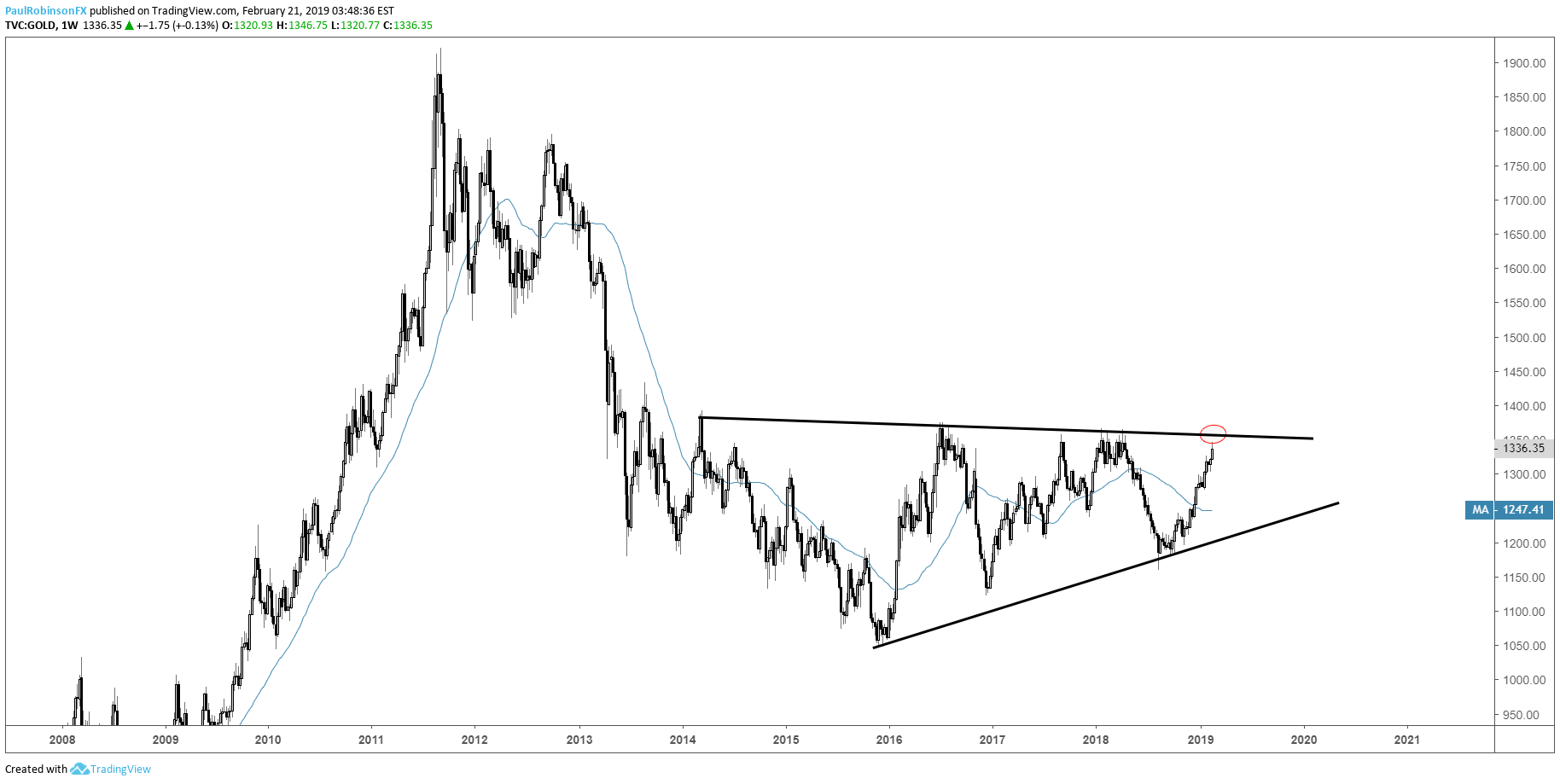 Gold Weekly Chart Wedge Forming