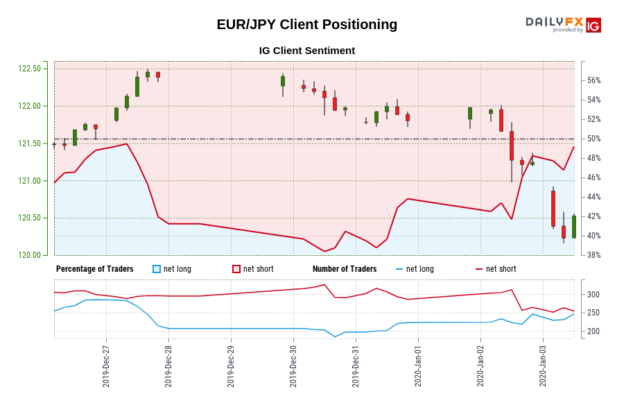 EUR/JPY IG Client Sentiment: Our data shows traders are now net-long EUR/JPY for the first time since Dec 27, 2019 07:00 GMT when EUR/JPY traded near 122.38.