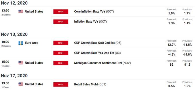 Key Euro / US Data Releases - EUR/USD Economic Calendar - Weekly Event Risk
