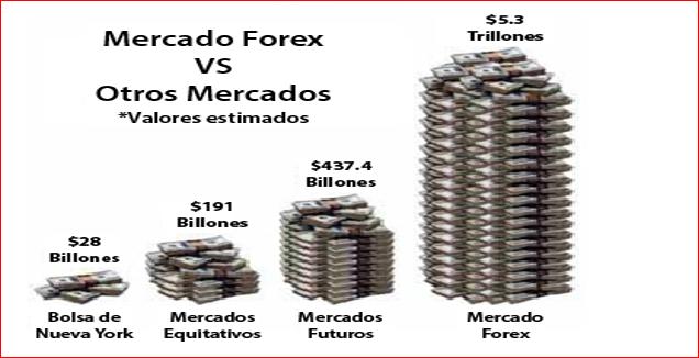 La amplitud del Mercado Forex