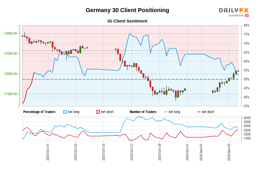 Germany 30 IG Client Sentiment: Our data shows traders are now net-short Germany 30 for the first time since Oct 20, 2020 when Germany 30 traded near 12,759.20.