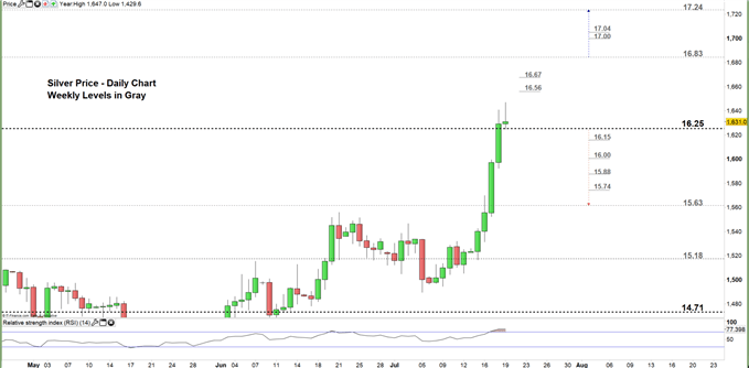 Silver price daily chart 19-07-19 Zoomed in