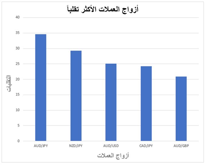 يوضح المخطط البياني أزواج العملات الرئيسية الأكثر تقلباً على مدى 10 سنوات