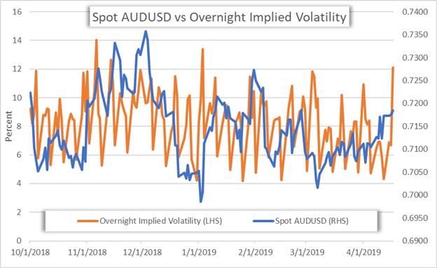 AUDUSD Implied Volatity Price Chart