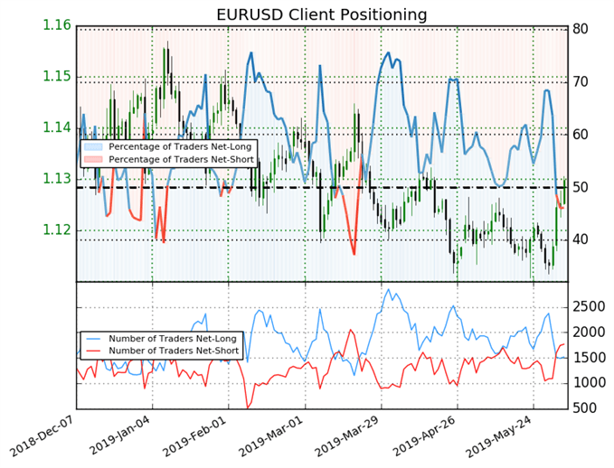 EUR/USD sentiment