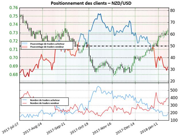 NZD/USD: Signal baissier sur le dollar néo-zélandais d'après le Sentiment