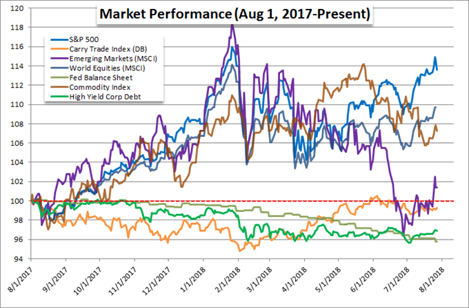 Relative Performance for a Range of 'Risk' Assets