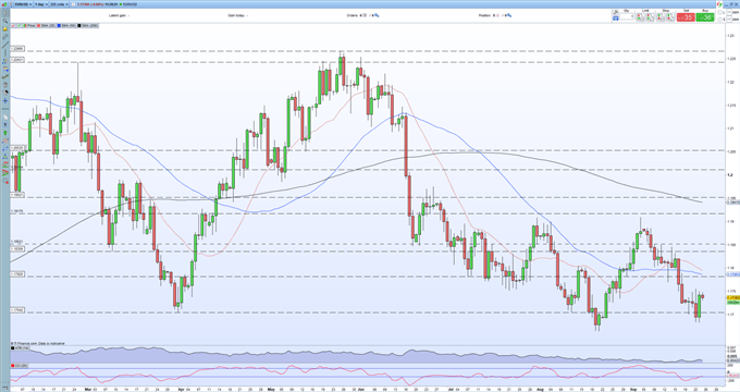 EUR/USD Outlook – Recovery Looks Weak and Increasingly Vulnerable