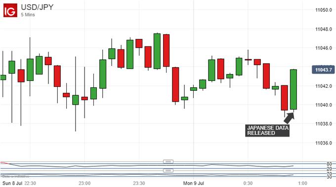 Japanese Yen Ticks Down After Trade Balance Data, Kuroda Awaited