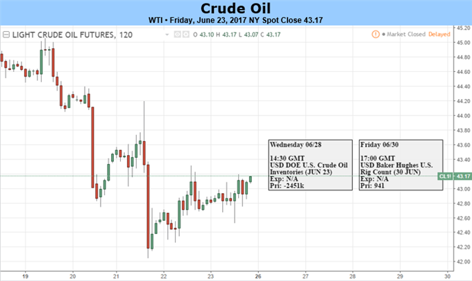 Crude Oil Collapses into Bear Market Territory