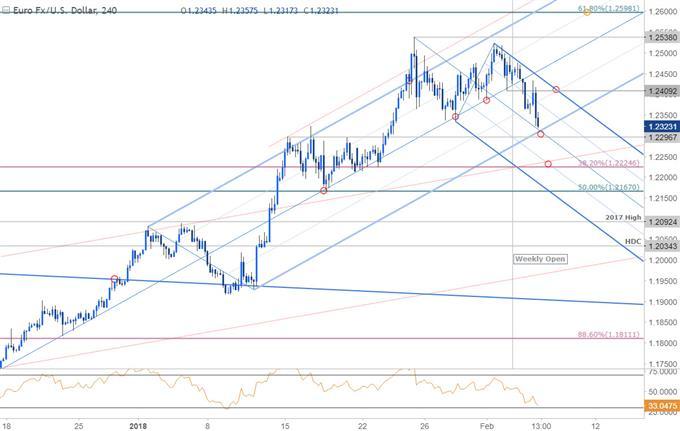 EUR/USD Price Chart - 240min Timeframe