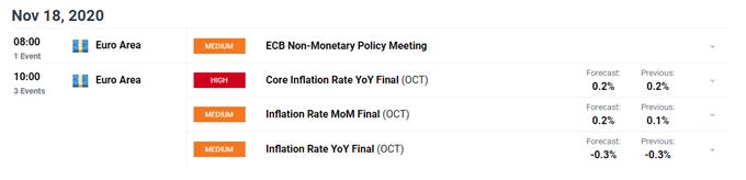 EUR / USD, EUR / JPY potrebbero scivolare più in basso in vista dei dati sull'inflazione dell'area euro