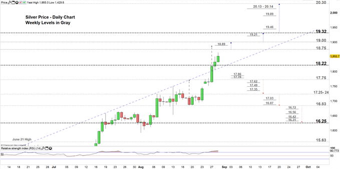 Silver price daily chart 29-08-19 Zoomed in