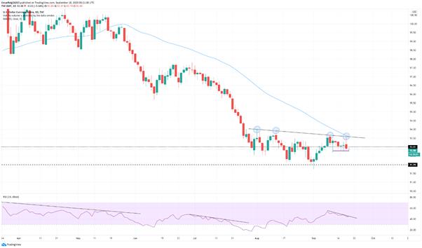 El índice del dólar estadounidense (DXY) continúa en caída, importantes niveles a seguir