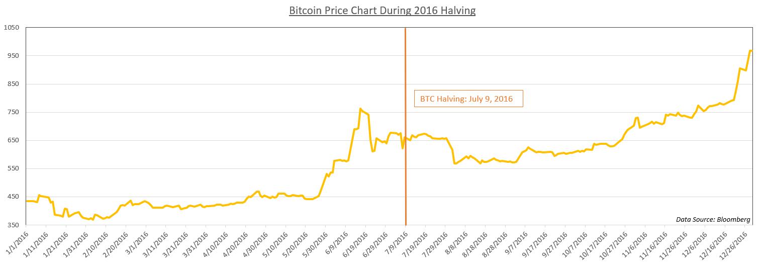 Uždirbti bitcoin 2048. nemokami bitkoinai, bitkoinai nemokamai