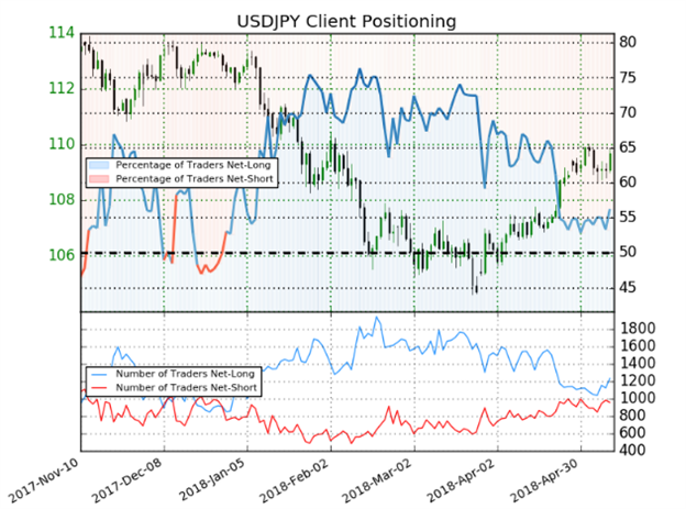 USD/JPY Rate Forecast:  Viva la Resistance As 110 Continues To Hold