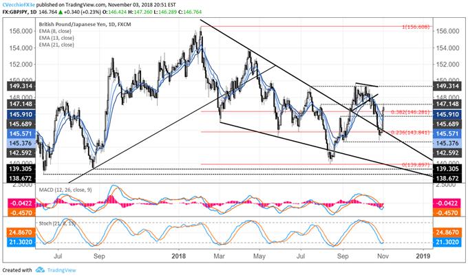 Japanese Yen Weekly Technical Forecast: Reversals Break Bull Trend