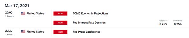 Bitcoin (BTC/USD) Retreats to Support Ahead of FOMC
