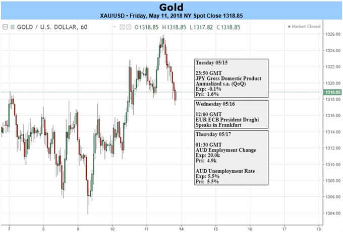 Gold Prices Bottoms Out as USD Eases, Subdued Price Action ...