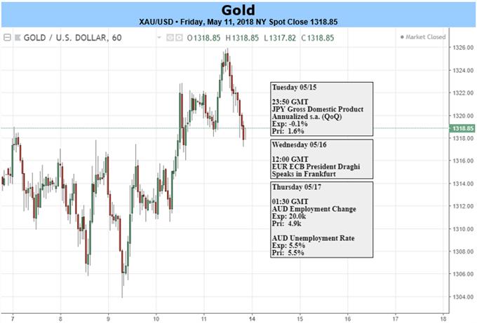 Gold-Tageschart und Wirtschaftstermine