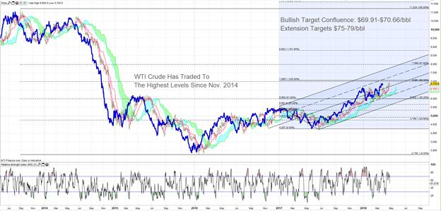 Crude Oil Price Forecast: Bullish Demand Narrative May Lift Oil Further
