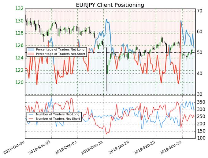 igcs, ig client sentiment eurjpy, eurjpy price chart