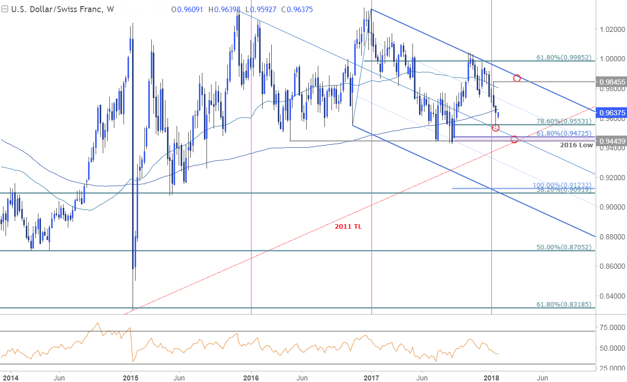 Usd Chf Weekly Chart