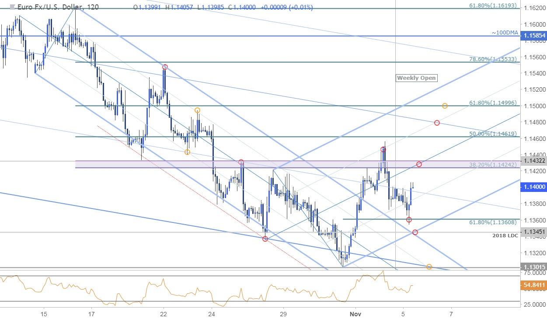 EUR/USD 120min Price Chart