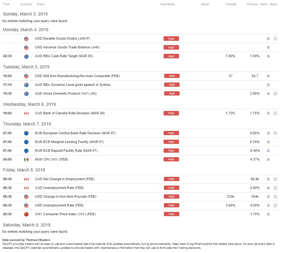 DailyFX Economic Calendar High-Impact Week of March 4, 2019