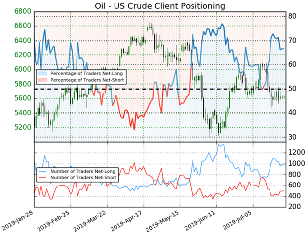 crude oil price outlook client sentiment chart