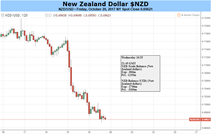Slowing U.S. GDP to Temper NZD/USD Sell-Off