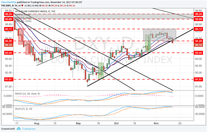 DXY Index Threatening to Break Three-Week Range, Two-Month Uptrend