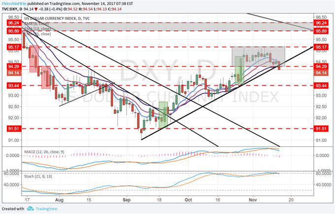 DXY Index Threatening to Break Three-Week Range, Two-Month Uptrend