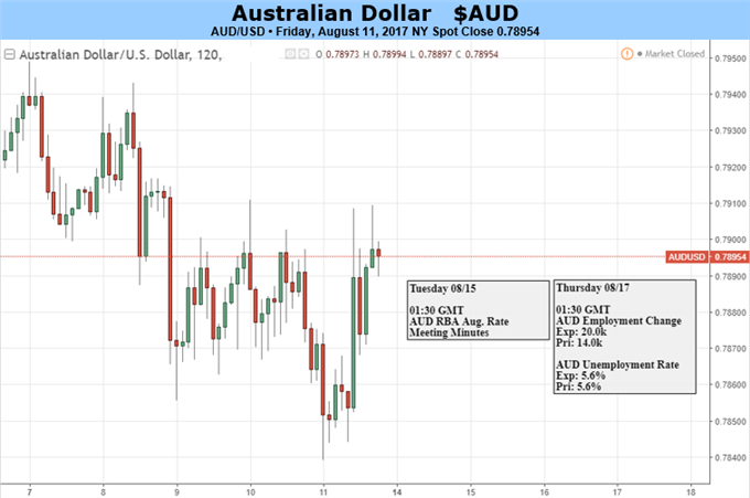 Australian Dollar Caught Between Investor Appetite, RBA