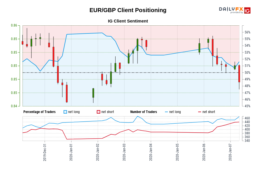 EUR/GBP IG Client Sentiment: Our data shows traders are now net-short EUR/GBP for the first time since Dec 30, 2020 23:00 GMT when EUR/GBP traded near 0.85.