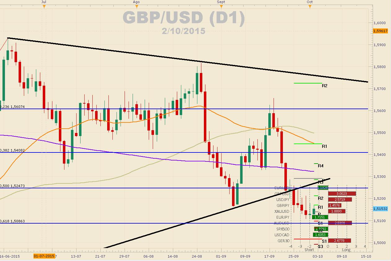 GBP/CAD busca zona de resistencia del patrón bajista que respeta desde agosto.
