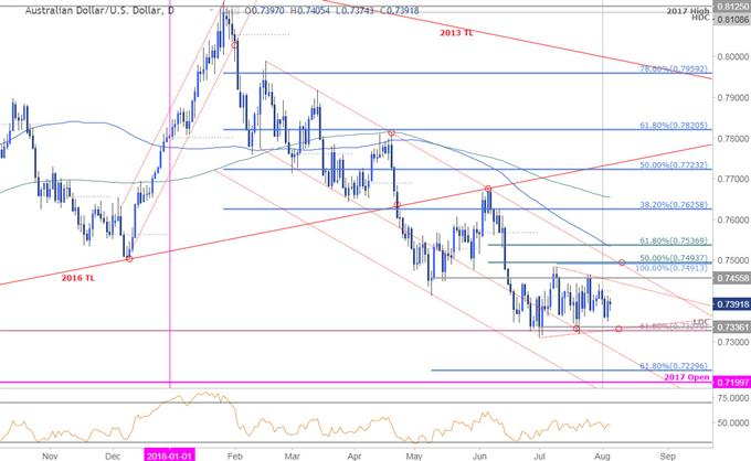 AUD/USD Daily Price Chart
